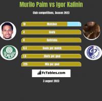 Murilo Paim vs Igor Kalinin h2h player stats