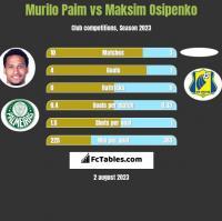 Murilo Paim vs Maksim Osipenko h2h player stats
