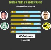 Murilo Paim vs Niklas Suele h2h player stats