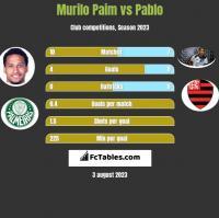 Murilo Paim vs Pablo h2h player stats