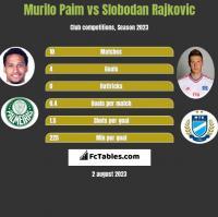 Murilo Paim vs Slobodan Rajkovic h2h player stats