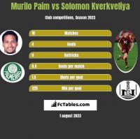 Murilo Paim vs Solomon Kverkveliya h2h player stats