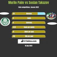 Murilo Paim vs Soslan Takazov h2h player stats