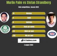Murilo Paim vs Stefan Strandberg h2h player stats
