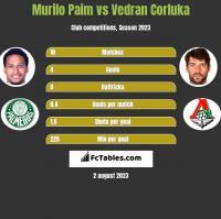 Murilo Paim vs Vedran Corluka h2h player stats