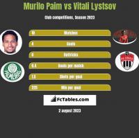 Murilo Paim vs Vitali Lystsov h2h player stats