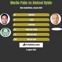Murilo Paim vs Aleksei Rybin h2h player stats