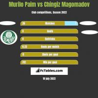 Murilo Paim vs Chingiz Magomadov h2h player stats