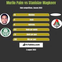 Murilo Paim vs Stanislav Magkeev h2h player stats