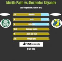 Murilo Paim vs Alexander Silyanov h2h player stats