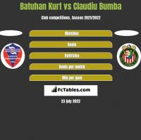 Batuhan Kurt vs Claudiu Bumba h2h player stats