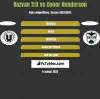 Razvan Trif vs Conor Henderson h2h player stats
