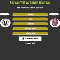 Razvan Trif vs Daniel Graovac h2h player stats
