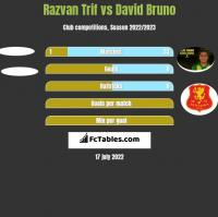 Razvan Trif vs David Bruno h2h player stats