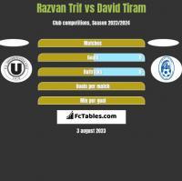 Razvan Trif vs David Tiram h2h player stats