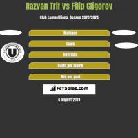 Razvan Trif vs Filip Gligorov h2h player stats