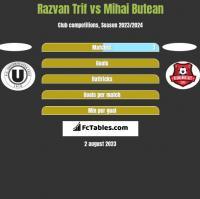 Razvan Trif vs Mihai Butean h2h player stats