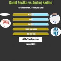 Kamil Pestka vs Andrej Kadlec h2h player stats