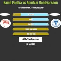 Kamil Pestka vs Boedvar Boedvarsson h2h player stats