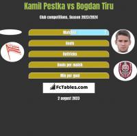 Kamil Pestka vs Bogdan Tiru h2h player stats