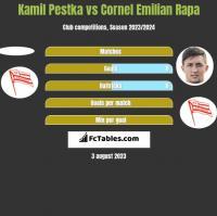 Kamil Pestka vs Cornel Emilian Rapa h2h player stats