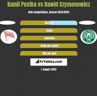 Kamil Pestka vs Dawid Szymonowicz h2h player stats