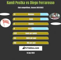 Kamil Pestka vs Diego Ferraresso h2h player stats