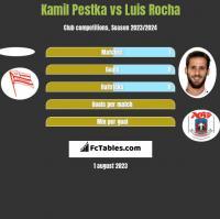 Kamil Pestka vs Luis Rocha h2h player stats
