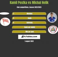 Kamil Pestka vs Michal Helik h2h player stats