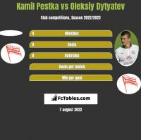 Kamil Pestka vs Oleksiy Dytyatev h2h player stats