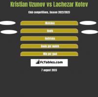 Kristian Uzunov vs Lachezar Kotev h2h player stats