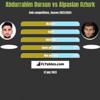 Abdurrahim Dursun vs Alpaslan Ozturk h2h player stats