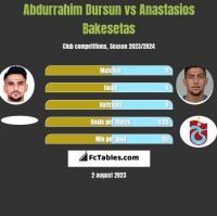 Abdurrahim Dursun vs Anastasios Bakesetas h2h player stats