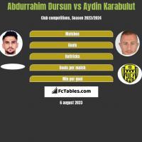 Abdurrahim Dursun vs Aydin Karabulut h2h player stats