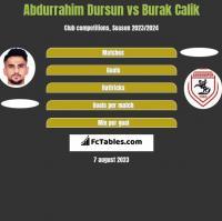 Abdurrahim Dursun vs Burak Calik h2h player stats