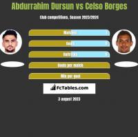 Abdurrahim Dursun vs Celso Borges h2h player stats
