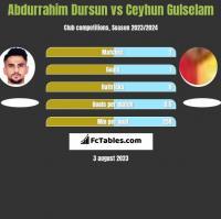 Abdurrahim Dursun vs Ceyhun Gulselam h2h player stats