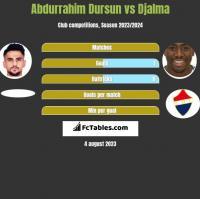 Abdurrahim Dursun vs Djalma h2h player stats