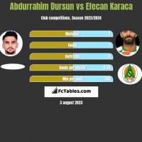 Abdurrahim Dursun vs Efecan Karaca h2h player stats