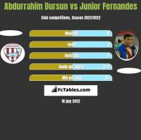 Abdurrahim Dursun vs Junior Fernandes h2h player stats