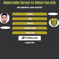 Abdurrahim Dursun vs Ahmet Can Arik h2h player stats