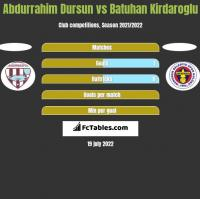 Abdurrahim Dursun vs Batuhan Kirdaroglu h2h player stats