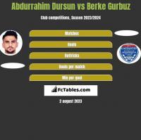 Abdurrahim Dursun vs Berke Gurbuz h2h player stats