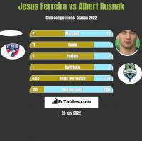 Jesus Ferreira vs Albert Rusnak h2h player stats