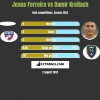 Jesus Ferreira vs Damir Kreilach h2h player stats