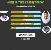 Jesus Ferreira vs Khiry Shelton h2h player stats
