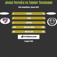 Jesus Ferreira vs Tanner Tessmann h2h player stats