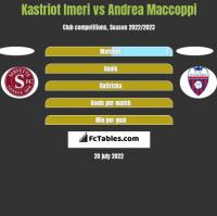 Kastriot Imeri vs Andrea Maccoppi h2h player stats