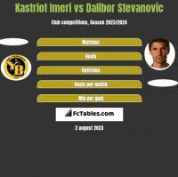 Kastriot Imeri vs Dalibor Stevanovic h2h player stats
