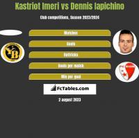 Kastriot Imeri vs Dennis Iapichino h2h player stats